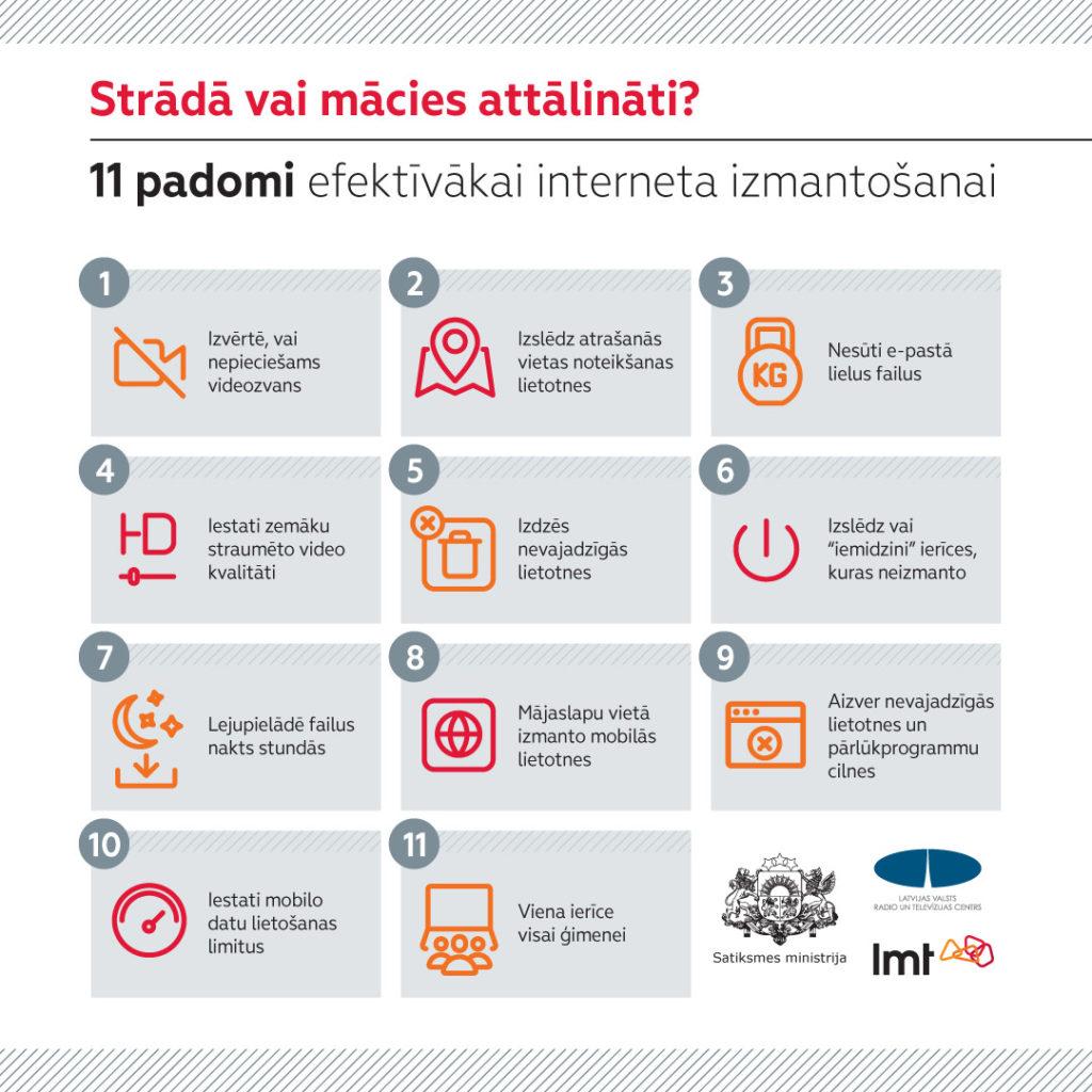 Infografika_Atbildigs_Internets_LMT